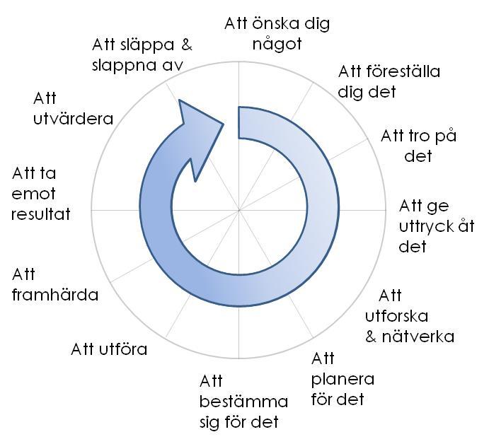 [Bild: Skapandets spiral, de viktigaste stickord]